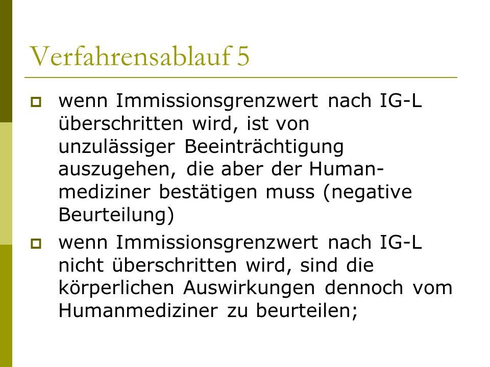 Verfahrensablauf 5 wenn Immissionsgrenzwert nach IG-L überschritten wird, ist von unzulässiger Beeinträchtigung auszugehen, die aber der Human- medizi