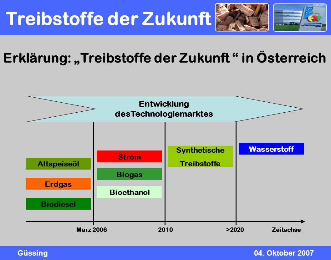 Güssing04. Oktober 2007 Altspeiseöl Erdgas Biodiesel Strom Biogas Bioethanol Synthetische Treibstoffe Wasserstoff März 20062010>2020 Zeitachse Erkläru