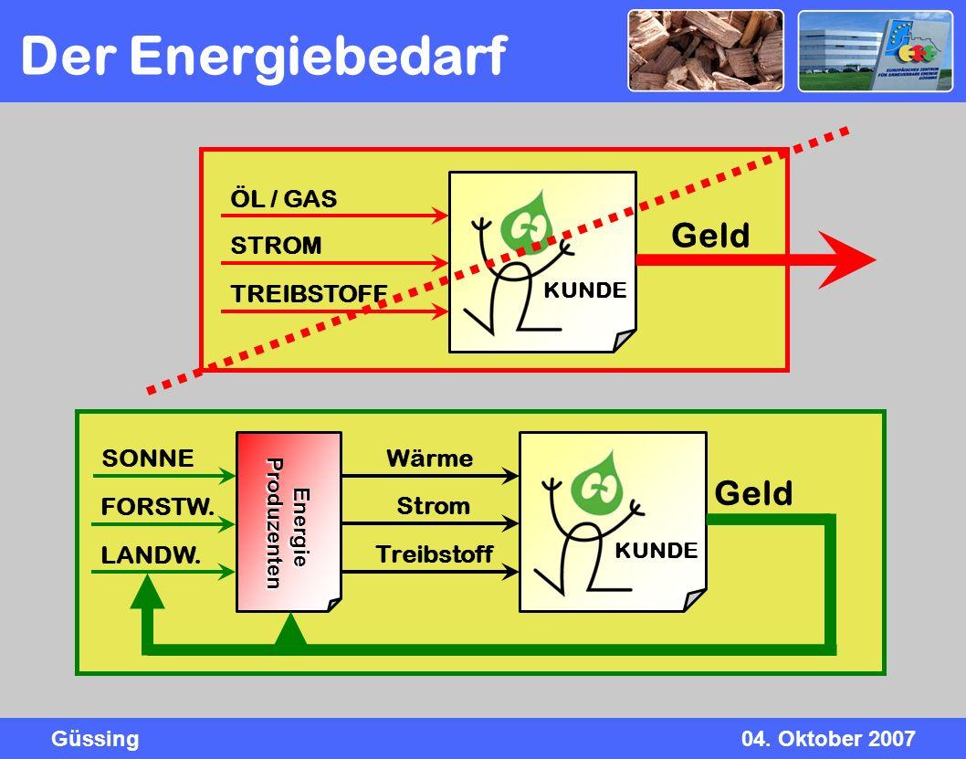 Güssing04. Oktober 2007 Der Energiebedarf KUNDE ÖL / GAS STROM TREIBSTOFF Geld KUNDE Wärme Strom Treibstoff Geld Energie Energie Produzenten Produzent