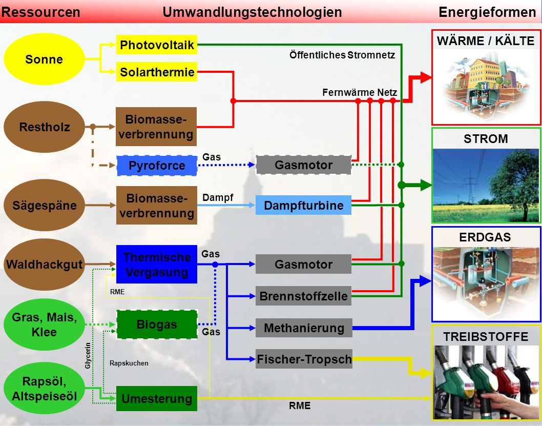 Güssing04. Oktober 2007 Sonne Restholz Sägespäne RessourcenUmwandlungstechnologienEnergieformen Gras, Mais, Klee Rapsöl, Altspeiseöl Photovoltaik Sola