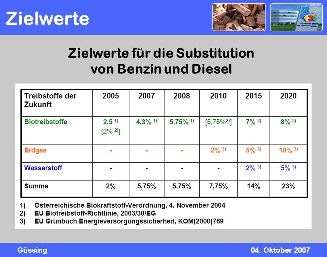 Güssing04. Oktober 2007 Zielwerte für die Substitution von Benzin und Diesel Zielwerte
