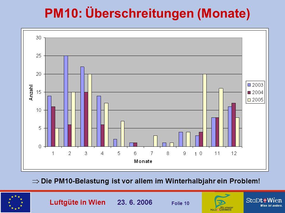Luftgüte in Wien 23. 6. 2006 Folie 10 PM10: Überschreitungen (Monate) Die PM10-Belastung ist vor allem im Winterhalbjahr ein Problem! 1