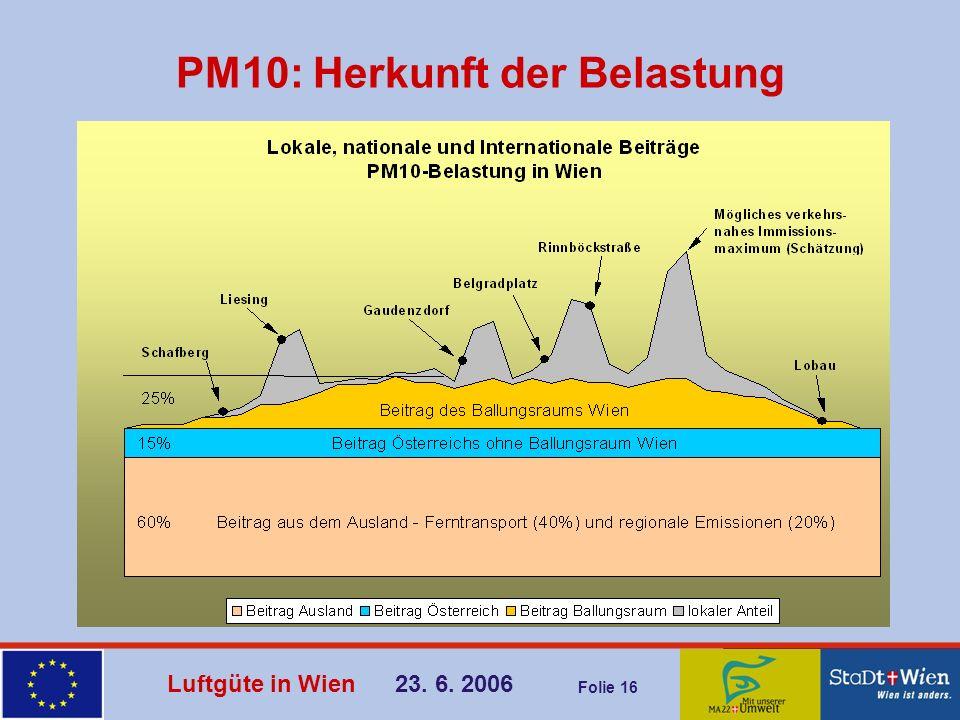 Luftgüte in Wien 23. 6. 2006 Folie 16 PM10: Herkunft der Belastung