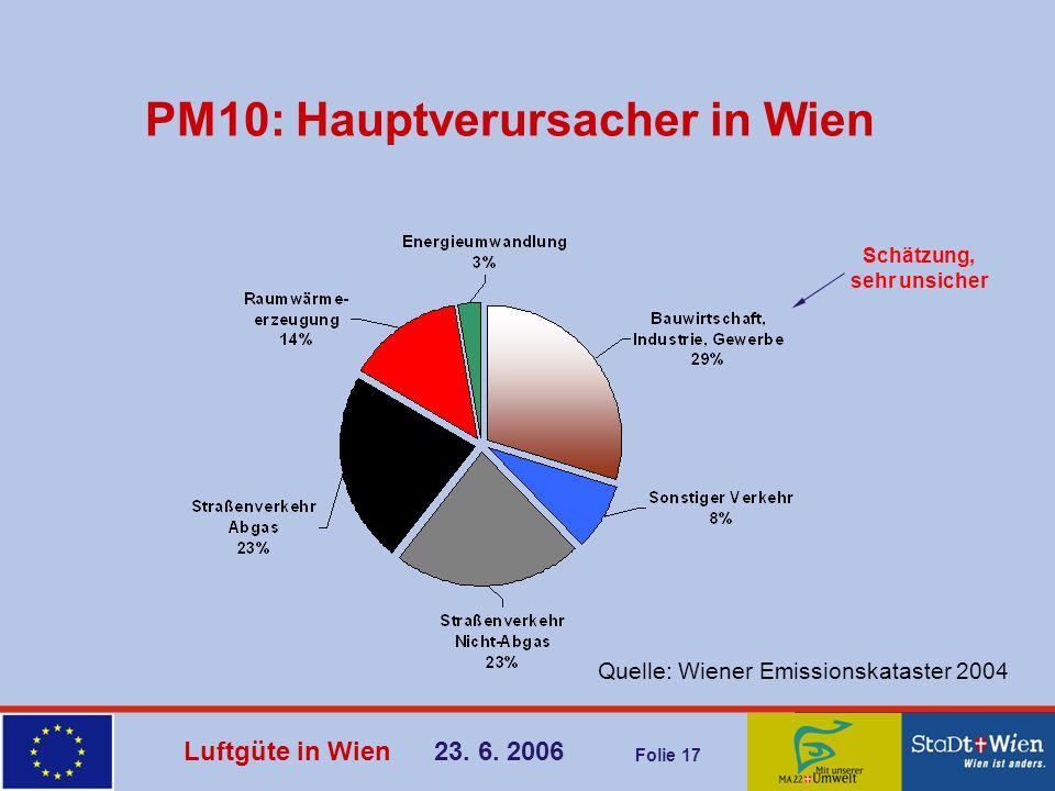Luftgüte in Wien 23. 6. 2006 Folie 17 PM10: Hauptverursacher in Wien Quelle: Wiener Emissionskataster 2004 Schätzung, sehr unsicher