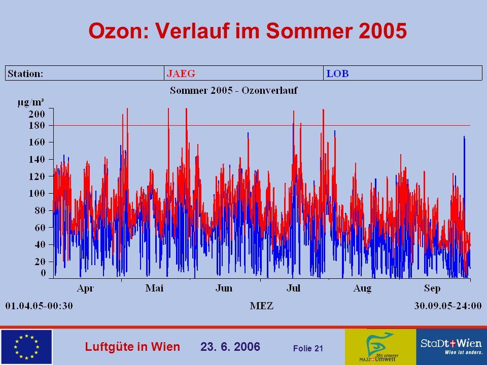Luftgüte in Wien 23. 6. 2006 Folie 21 Ozon: Verlauf im Sommer 2005