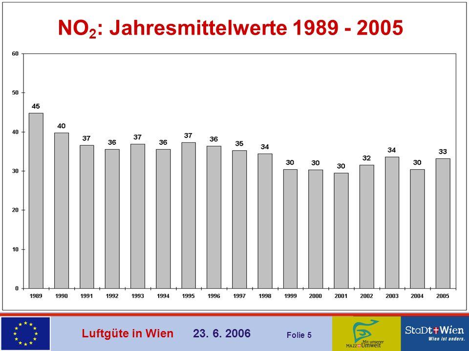 Luftgüte in Wien 23.6.