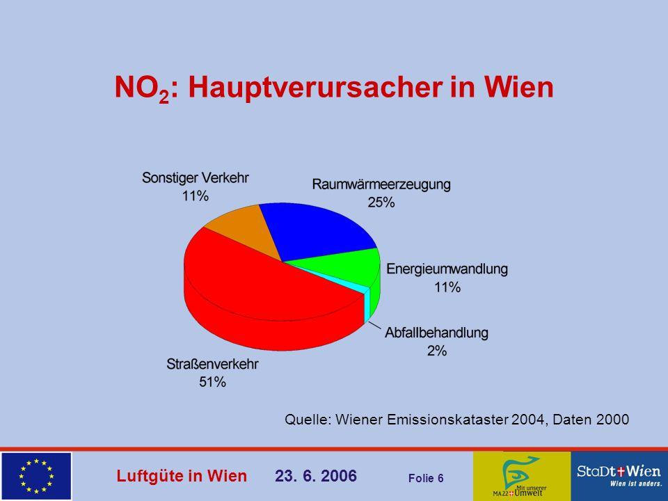 Luftgüte in Wien 23. 6. 2006 Folie 6 NO 2 : Hauptverursacher in Wien Quelle: Wiener Emissionskataster 2004, Daten 2000