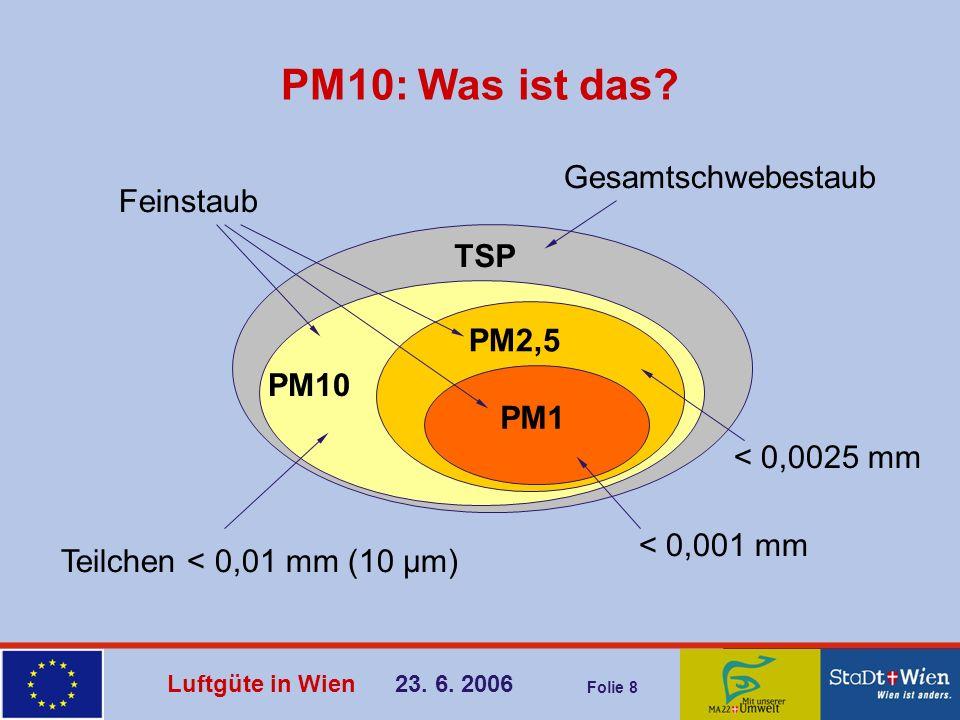 Luftgüte in Wien 23. 6. 2006 Folie 8 PM10: Was ist das? PM10 PM2,5 PM1 TSP Gesamtschwebestaub Teilchen < 0,01 mm (10 µm) < 0,001 mm < 0,0025 mm Feinst