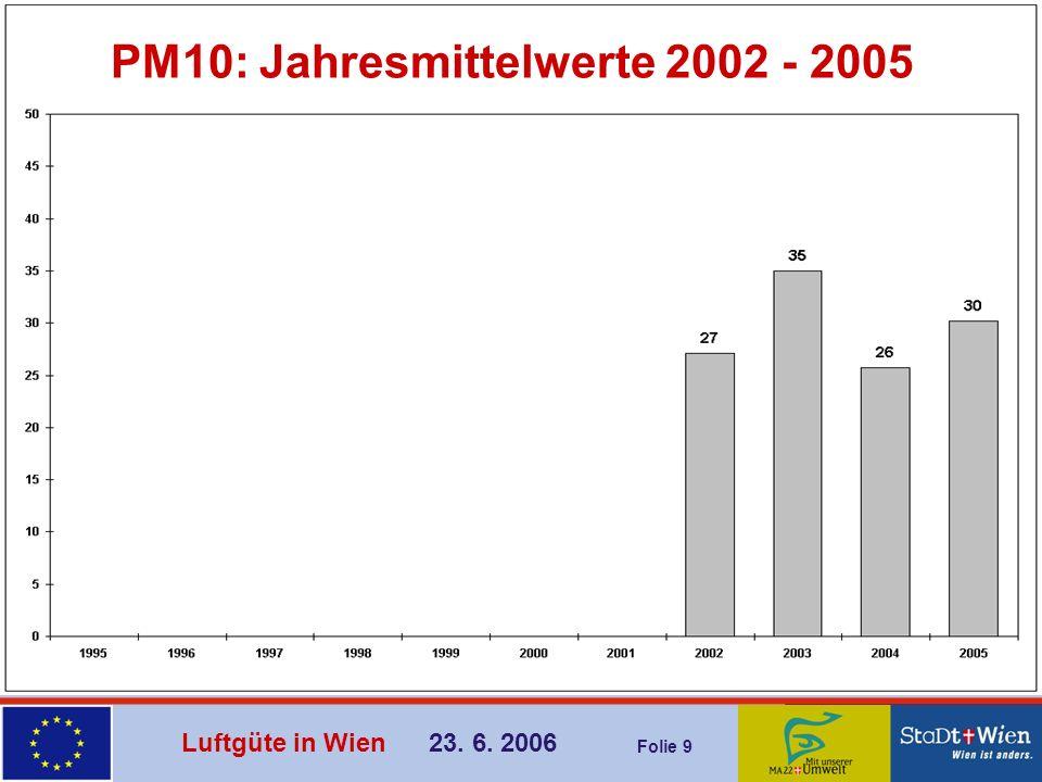Luftgüte in Wien 23. 6. 2006 Folie 20 Ozon: Jahresmittelwerte 1992 - 2005