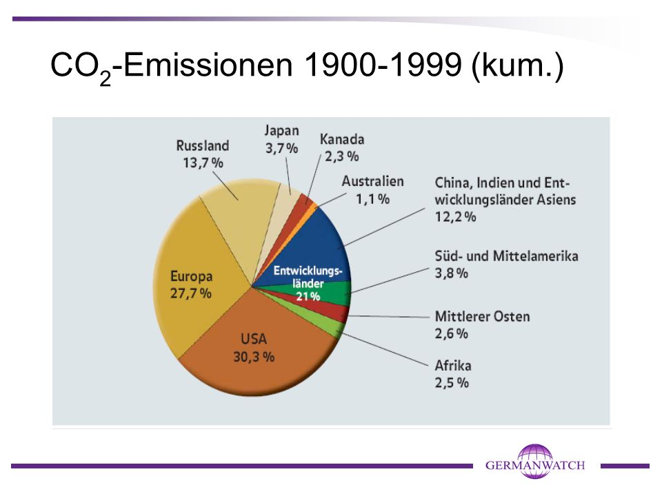 CO 2 - Emissionen 2000-2004 (kum.)