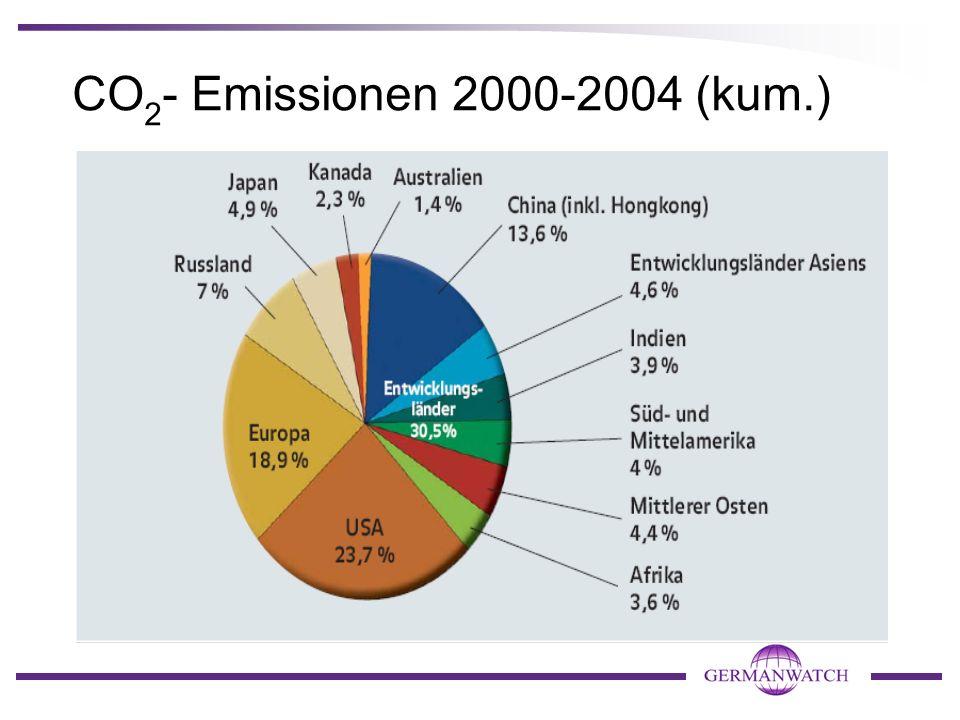 CO 2 - Emissionen pro Kopf