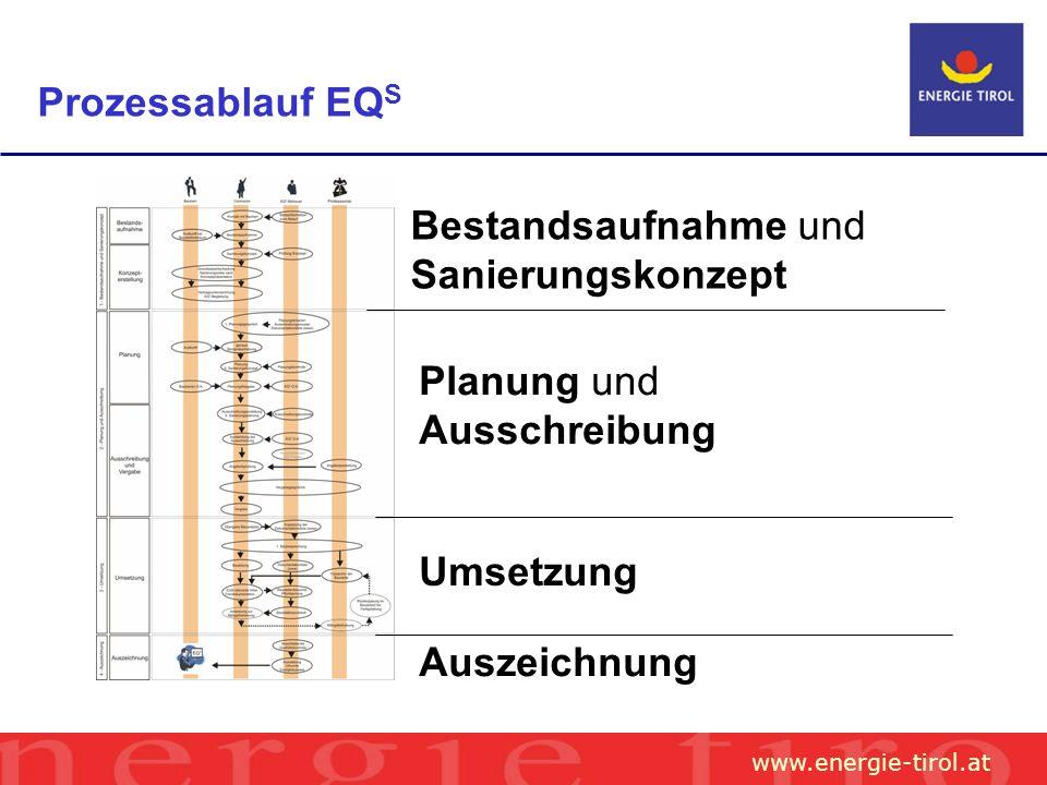 www.energie-tirol.at Prozessablauf EQ S Bestandsaufnahme und Sanierungskonzept Planung und Ausschreibung Umsetzung Auszeichnung