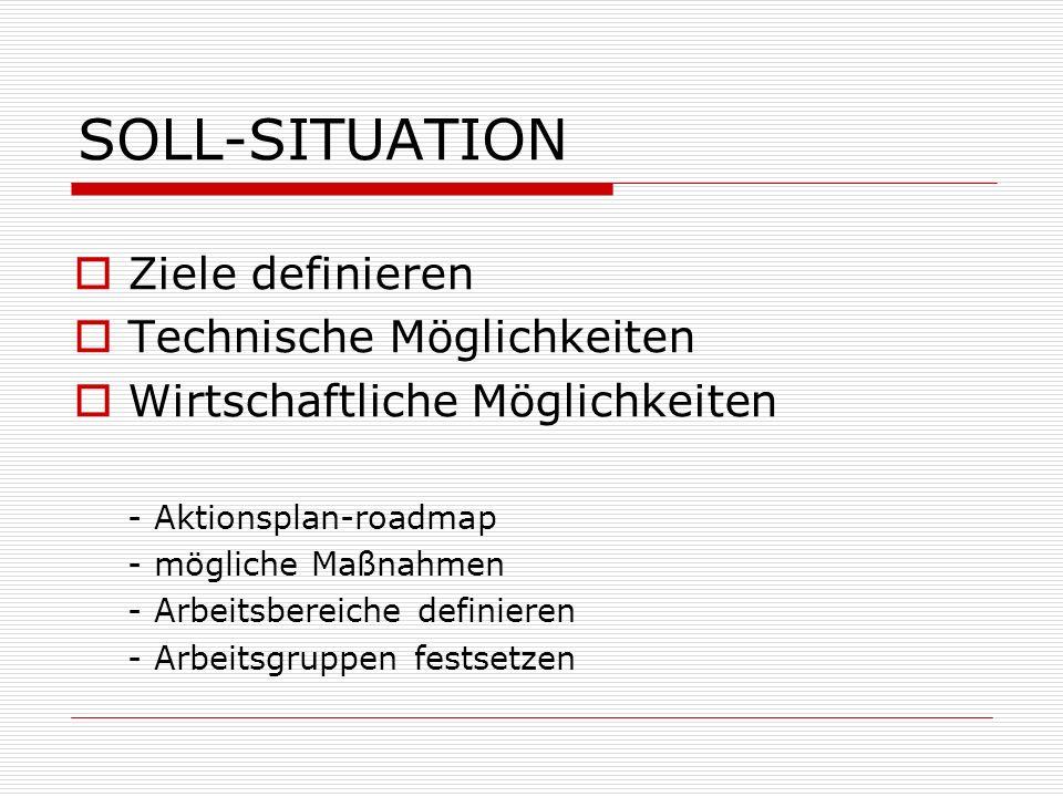 SOLL-SITUATION Ziele definieren Technische Möglichkeiten Wirtschaftliche Möglichkeiten - Aktionsplan-roadmap - mögliche Maßnahmen - Arbeitsbereiche de