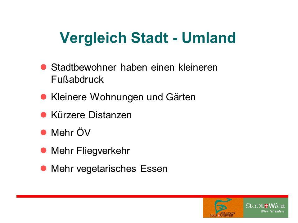 Ökologischer Fußabdruck der Stadt Wien, gegliedert nach Flächeneinsatz