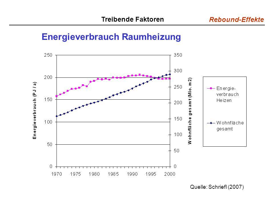 Rebound-Effekte Treibende Faktoren Energieverbrauch Raumheizung Quelle: Schriefl (2007)