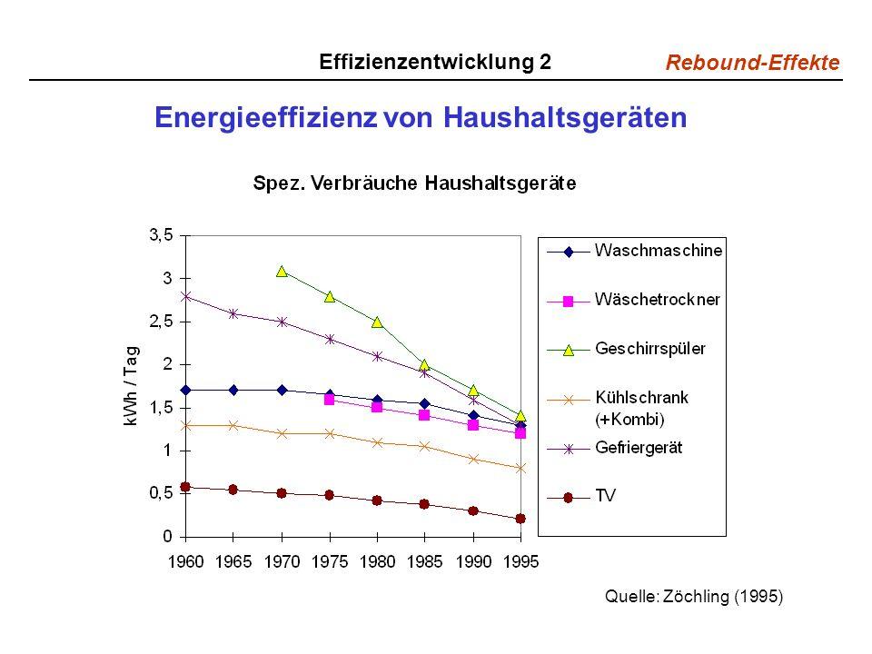 Rebound-Effekte Effizienzentwicklung 2 Energieeffizienz von Haushaltsgeräten Quelle: Zöchling (1995)
