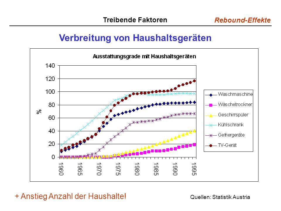 Rebound-Effekte Treibende Faktoren Verbreitung von Haushaltsgeräten Quellen: Statistik Austria + Anstieg Anzahl der Haushalte!