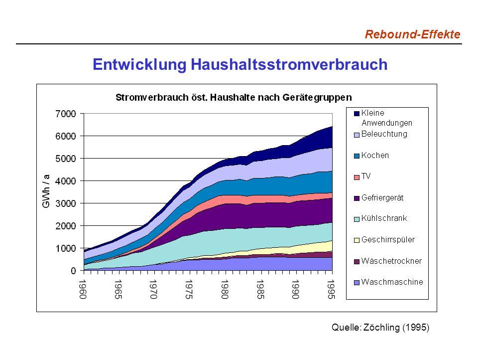 Rebound-Effekte Entwicklung Haushaltsstromverbrauch Quelle: Zöchling (1995)