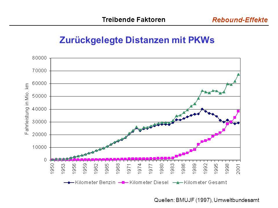 Rebound-Effekte Zurückgelegte Distanzen mit PKWs Quellen: BMUJF (1997), Umweltbundesamt Treibende Faktoren