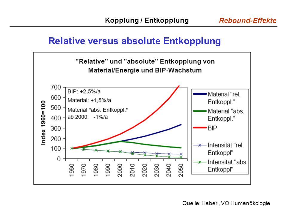 Rebound-Effekte Relative versus absolute Entkopplung Quelle: Haberl, VO Humanökologie Kopplung / Entkopplung