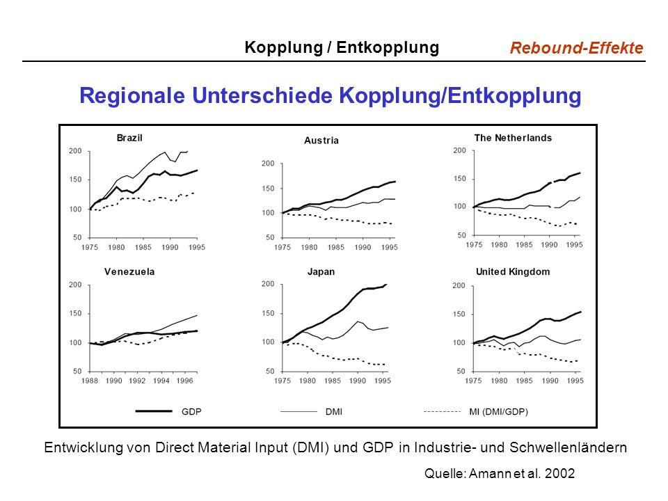 Rebound-Effekte Regionale Unterschiede Kopplung/Entkopplung Quelle: Amann et al. 2002 Kopplung / Entkopplung Entwicklung von Direct Material Input (DM