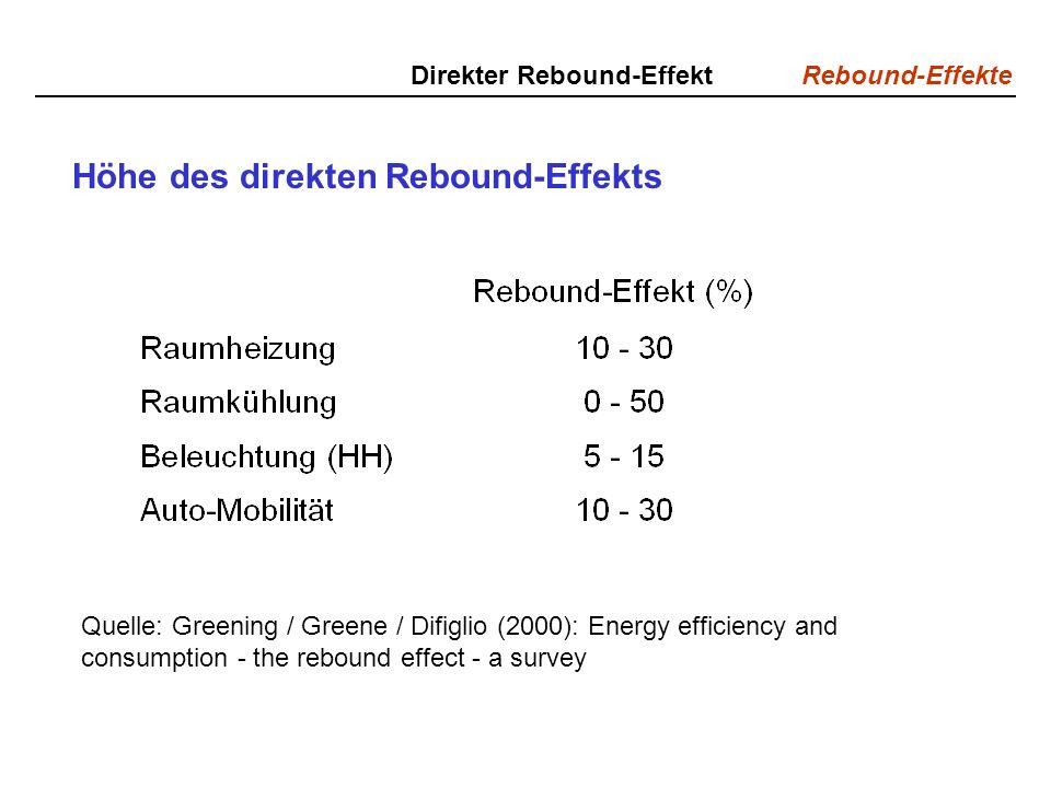 Rebound-Effekte Direkter Rebound-Effekt Höhe des direkten Rebound-Effekts Quelle: Greening / Greene / Difiglio (2000): Energy efficiency and consumption - the rebound effect - a survey