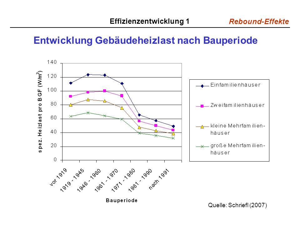 Rebound-Effekte Effizienzentwicklung 1 Entwicklung Gebäudeheizlast nach Bauperiode Quelle: Schriefl (2007)