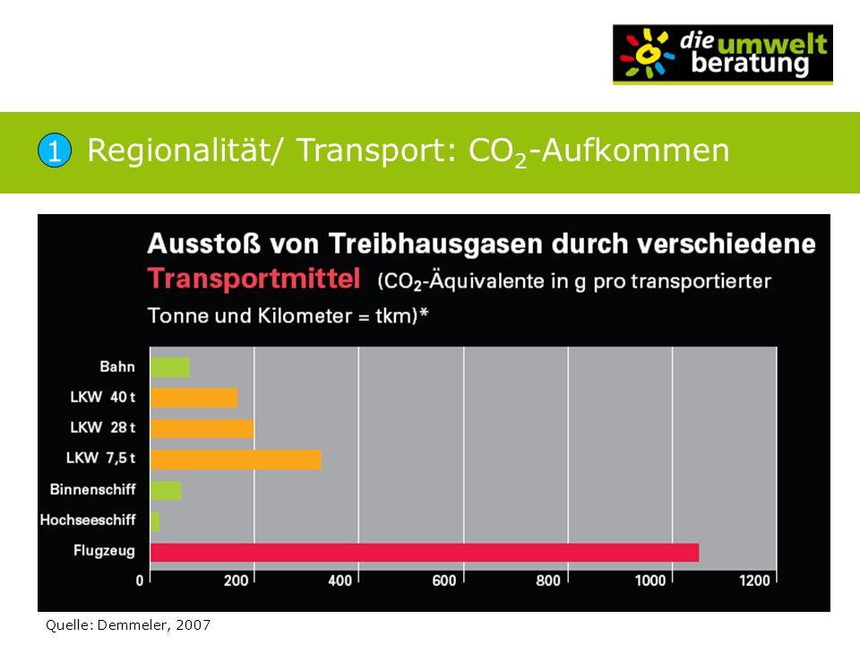 Quelle: Demmeler, 2007 Regionalität/ Transport: CO 2 -Aufkommen 1