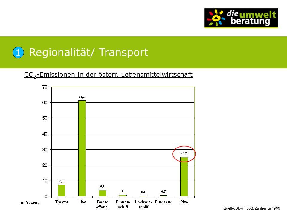 Quelle: Slow Food, Zahlen für 1999 Regionalität/ Transport CO 2 -Emissionen in der österr. Lebensmittelwirtschaft 1