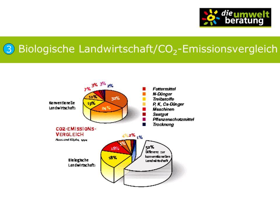 Biologische Landwirtschaft/CO 2 -Emissionsvergleich 3