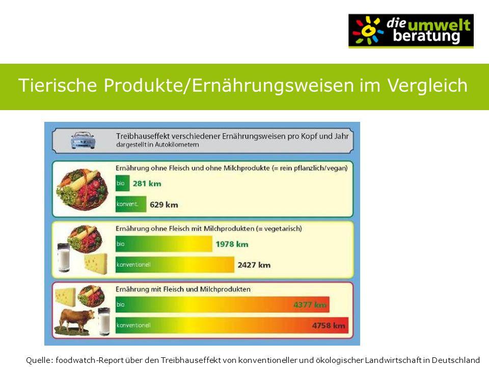 Quelle: foodwatch-Report über den Treibhauseffekt von konventioneller und ökologischer Landwirtschaft in Deutschland Tierische Produkte/Ernährungsweis