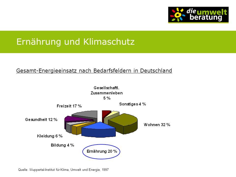 Gesamt-Energieeinsatz nach Bedarfsfeldern in Deutschland Ernährung und Klimaschutz Quelle: Wuppertal-Institut für Klima, Umwelt und Energie, 1997