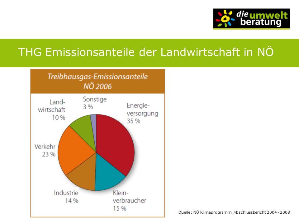Quelle: foodwatch-Report über den Treibhauseffekt von konventioneller und ökologischer Landwirtschaft in Deutschland Tierische Produkte/Ernährungsweisen im Vergleich