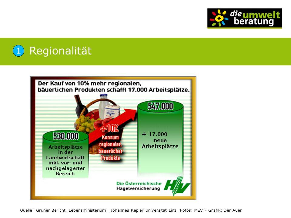 Arbeitsplätze in der Landwirtschaft inkl. vor- und nachgelagerter Bereich + 17.000 neue Arbeitsplätze Quelle: Grüner Bericht, Lebensministerium: Johan