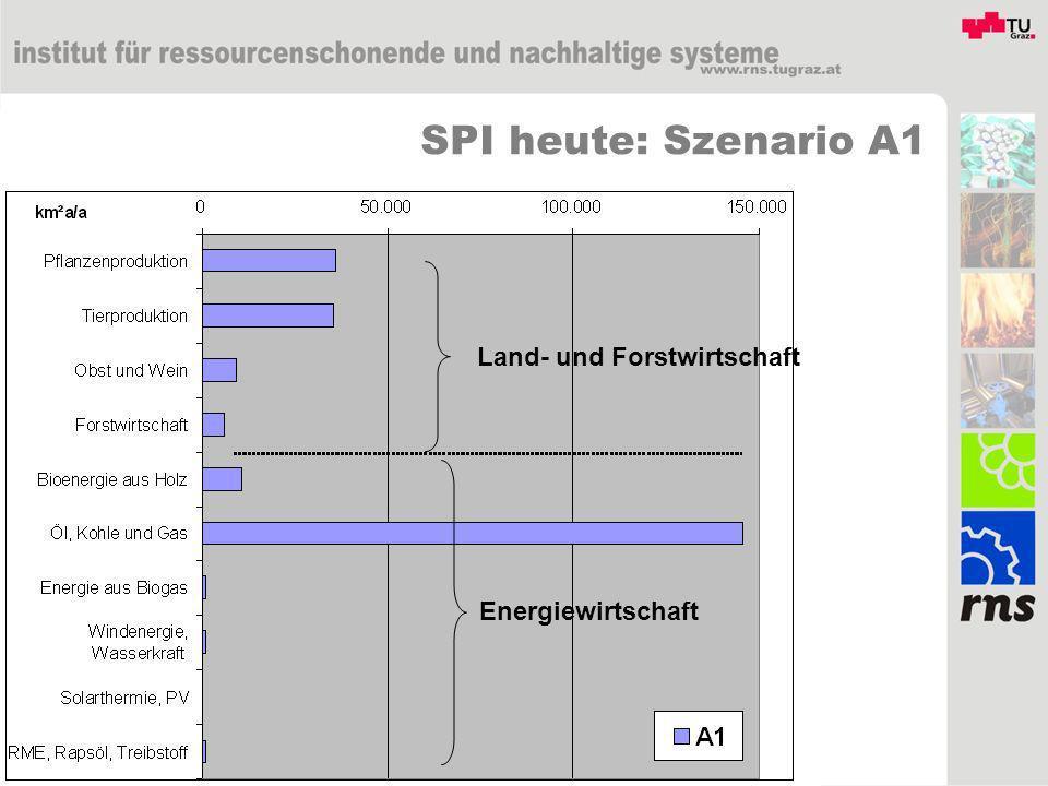 Land- und Forstwirtschaft Energiewirtschaft SPI heute: Szenario A1