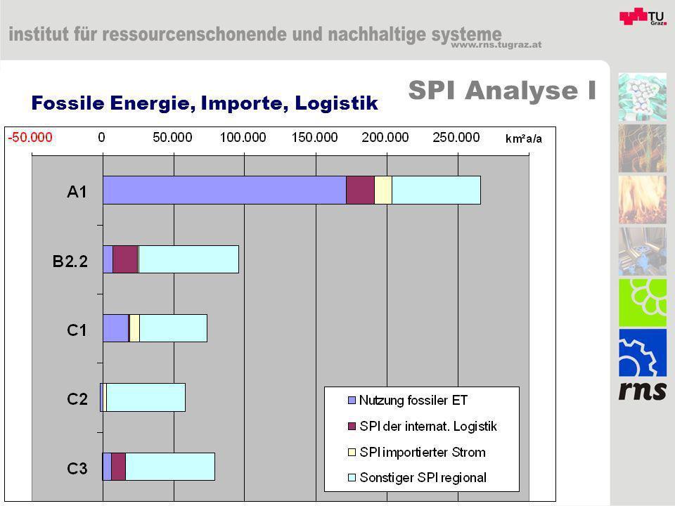 Fossile Energie, Importe, Logistik SPI Analyse I