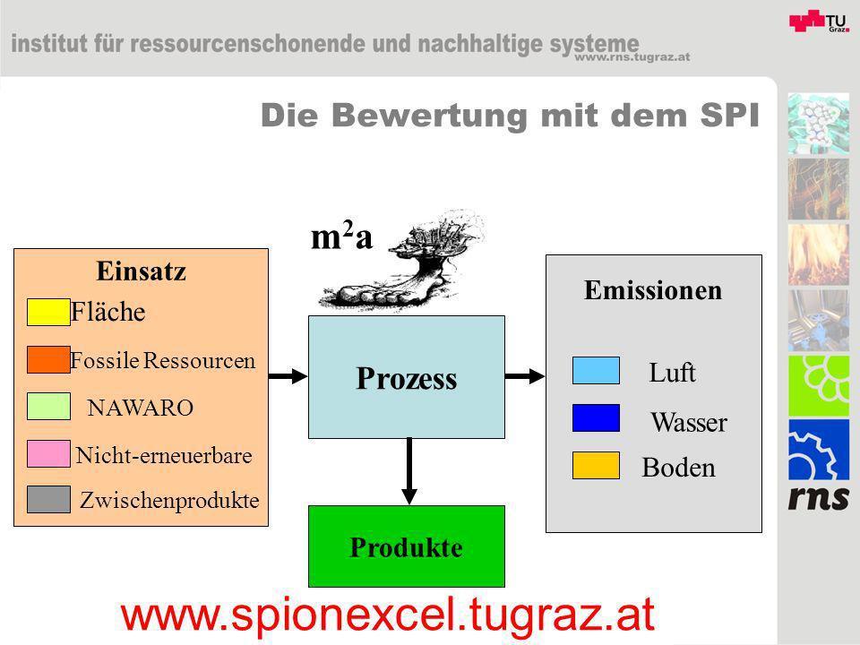 Prozess Emissionen Luft Wasser Boden Produkte Fossile Ressourcen NAWARO Nicht-erneuerbare Fläche Einsatz Zwischenprodukte m2am2a Die Bewertung mit dem
