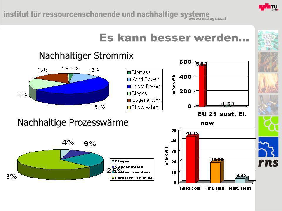 Kosten & SPI im Vergleich: Biomasseheizung Anteile in % & Fußabdruck
