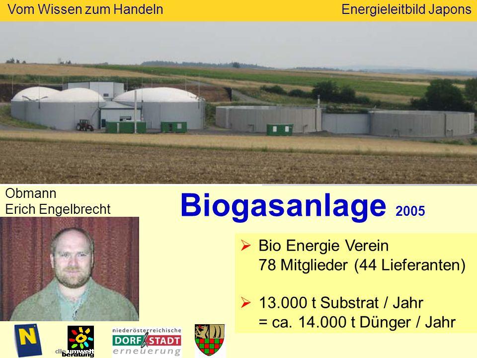 Vom Wissen zum HandelnEnergieleitbild Japons Biogasanlage 2005 Bio Energie Verein 78 Mitglieder (44 Lieferanten) 13.000 t Substrat / Jahr = ca.