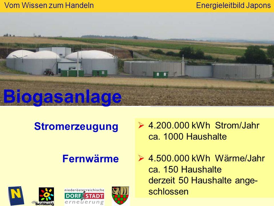Vom Wissen zum HandelnEnergieleitbild Japons Biogasanlage 2005 4.200.000 kWh Strom/Jahr ca.