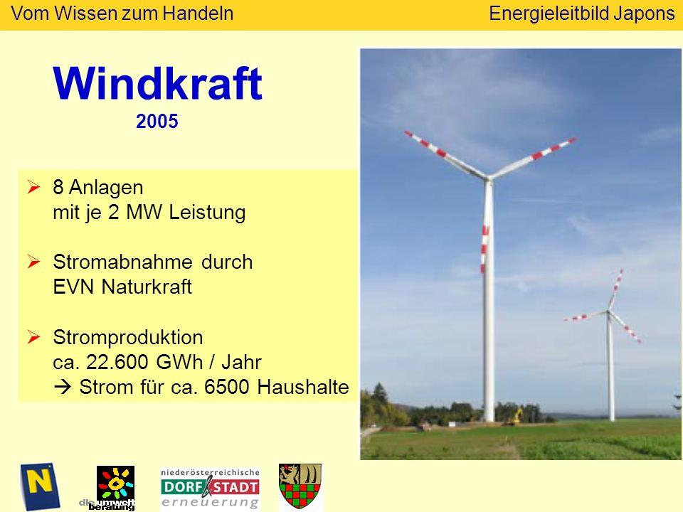 Vom Wissen zum HandelnEnergieleitbild Japons Windkraft 2005 8 Anlagen mit je 2 MW Leistung Stromabnahme durch EVN Naturkraft Stromproduktion ca.