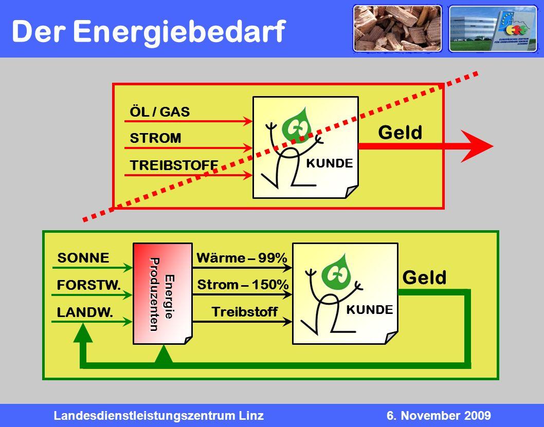 Landesdienstleistungszentrum Linz6. November 2009 Der Energiebedarf KUNDE ÖL / GAS STROM TREIBSTOFF Geld KUNDE Wärme – 99% Strom – 150% Treibstoff Gel