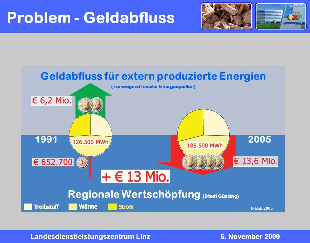 Landesdienstleistungszentrum Linz6. November 2009 Regionale Wertschöpfung (Stadt Güssing) Geldabfluss für extern produzierte Energien (vorwiegend foss