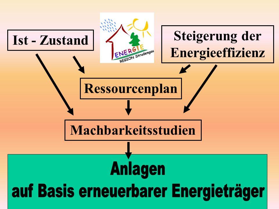 Ist - Zustand Steigerung der Energieeffizienz Ressourcenplan Machbarkeitsstudien
