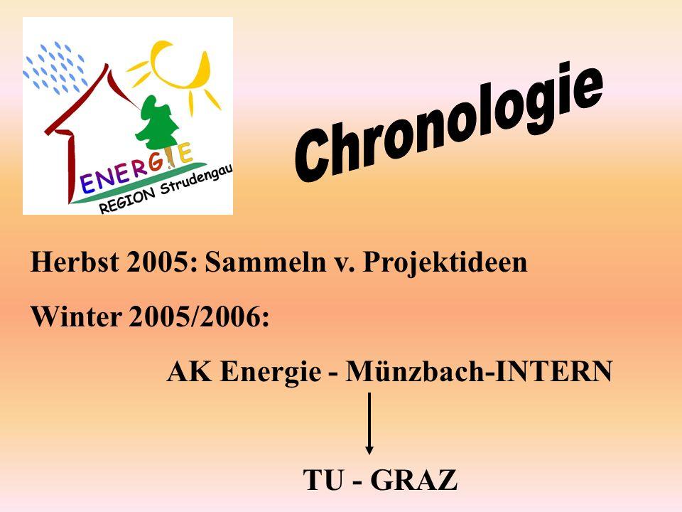 Frühjahr 2006: AK Energie - Münzbach Energieregion STRUDENGAU (AK Energie aus Leader 2007+) TU GRAZ
