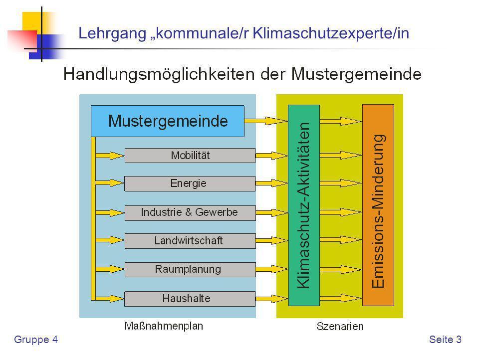 Gruppe 4 Lehrgang kommunale/r Klimaschutzexperte/in Seite 13 Raumplanung (Andreas Grabner) Rückhaltung von Niederschlagsabflüssen mittels Dachbegrünung (Dachbegrünung)(Dachbegrünung), Pflanzgebote, Maßnahmen zum Schutz, zur Pflege und zur Entwicklung von Natur und Landschaft,PflanzgeboteMaßnahmen zum Schutz, zur Pflege und zur Entwicklung von Natur und Landschaft Versickerung von Niederschlagsabflüssen auf den Grundstücken Maßnahmen zum Schutz, zur Pflege und zur Entwicklung von Natur und LandschaftMaßnahmen zum Schutz, zur Pflege und zur Entwicklung von Natur und Landschaft, Zentrale Versickerung von Niederschlagsabflüssen z.B.Regenrückhaltebecken Naturnahe Oberflächengewässer Wasserflächen, Erhaltungsgebot für Gewässer WasserflächenErhaltungsgebot für Gewässer Sicherung von Flächen für den Wasserschutz Wasserflächen, Maßnahmen zum Schutz, zur Pflege und zur Entwicklung von Natur und Landschaft Wasserflächen Maßnahmen zum Schutz, zur Pflege und zur Entwicklung von Natur und Landschaft