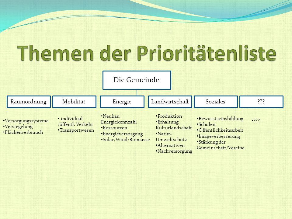 Die Gemeinde RaumordnungMobilitätEnergieLandwirtschaftSoziales individual /öffentl. Verkehr Transportwesen Neubau Energiekennzahl Ressourcen Energieve