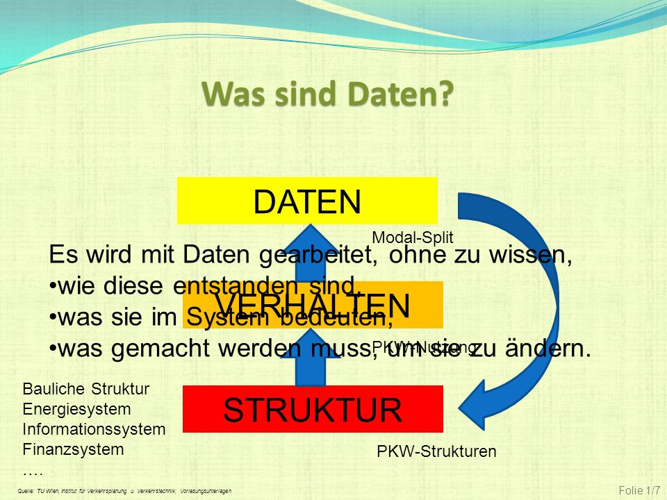 VERHALTEN DATEN STRUKTUR Was sind Daten? PKW-Strukturen PKW-Nutzung Modal-Split Bauliche Struktur Energiesystem Informationssystem Finanzsystem …. Fol
