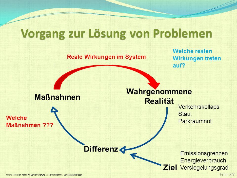 Vorgang zur Lösung von Problemen Differenz Wahrgenommene Realität Ziel Maßnahmen Emissionsgrenzen Energieverbrauch Versiegelungsgrad Welche Maßnahmen