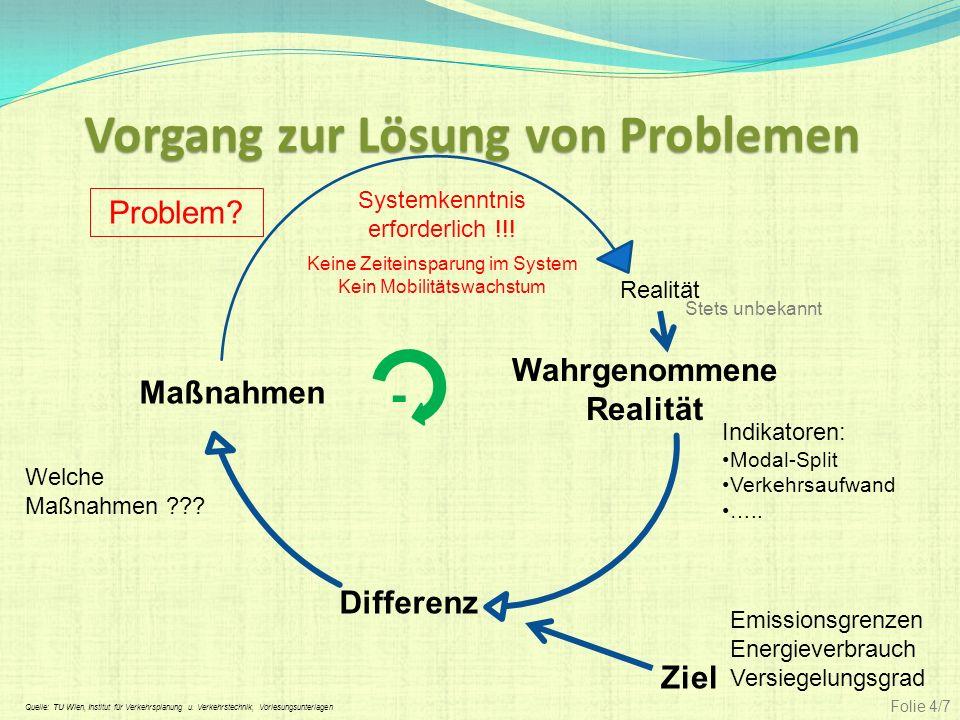 Vorgang zur Lösung von Problemen Differenz Wahrgenommene Realität Ziel Maßnahmen Realität Problem? Emissionsgrenzen Energieverbrauch Versiegelungsgrad